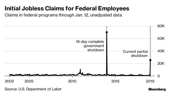 Jobless Claims at Five-Decade Low Exclude U.S. Shutdown Workers