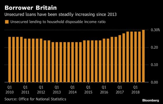 Britons' Mounting Debts Are Making Them Gloomy About the Future