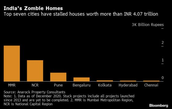India's $3.5 Billion Zombie-Home Experiment Starts to Pay Off
