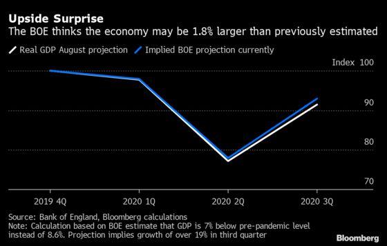 BOE Steps Up Negative Rates Work as Economic Threats Mount