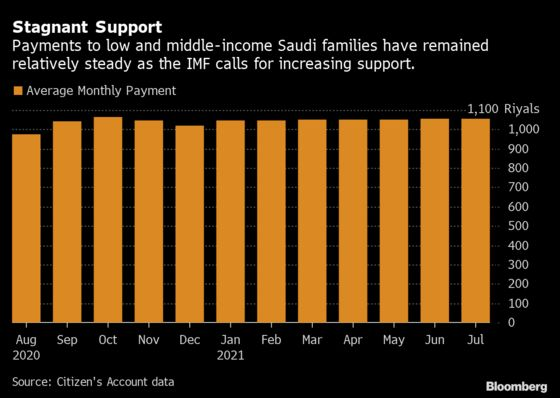 Higher Oil Income Will Boost Saudi Saving Not Spending, IMF Says