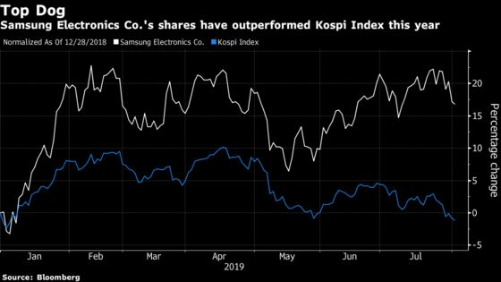 South Korea Biggest Stock May See More Pain With MSCI Review