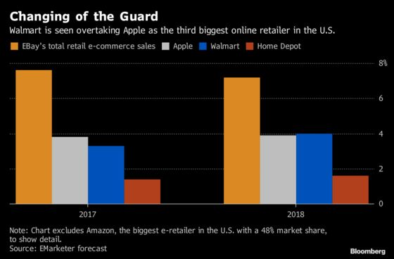Walmart on Track to Surpass Apple in Online Retail Reach: Chart