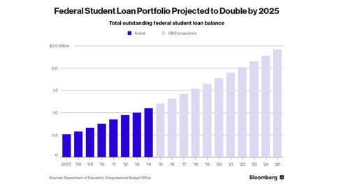 Federal Student Loan Portfolio Projected to Double by 2025