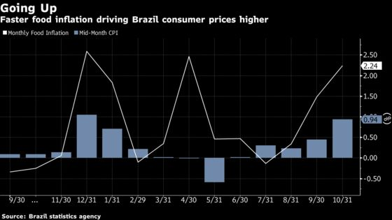 Brazil Consumer Prices Jump Amid Soaring Costs of Food Staples