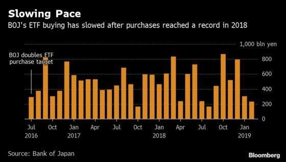 As Japan Stocks Stabilize, BOJ's ETF Buying Is at Lowest Since 2016
