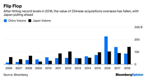 Japan Is Asia's M&A King While China Gets the Pushback