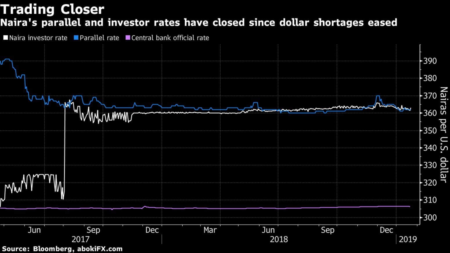 Free Float Would Send Naira Tumbling Nigeria Governor Says Bloomberg