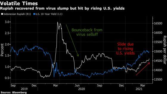 Goldman Joins Loomis in Turning Bearish on Indonesian Rupiah