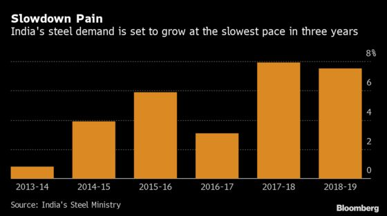 Steel Consumption in India Set for Slowest Growth in Three Years