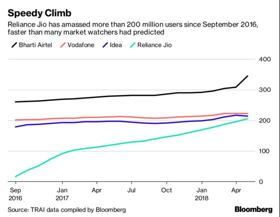 End to Ambani's Telecom Price War May Be 185 Million Users Away