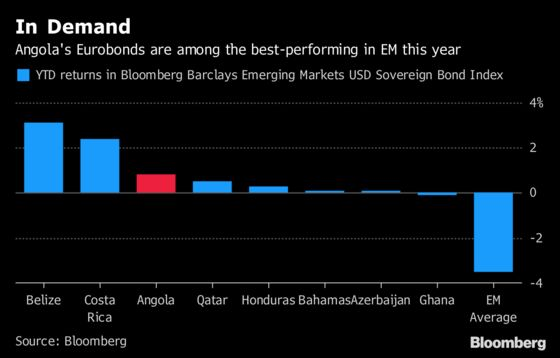 Angola Shows Some Investors Still Find It Hard to Resist Yield