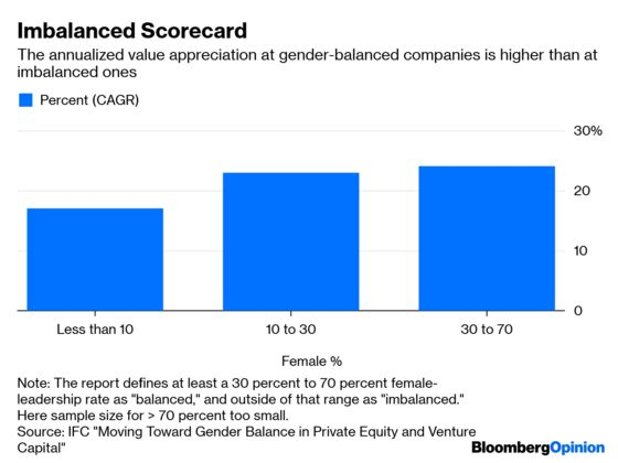 Private Equity Has Trillions. Women Get Little of It