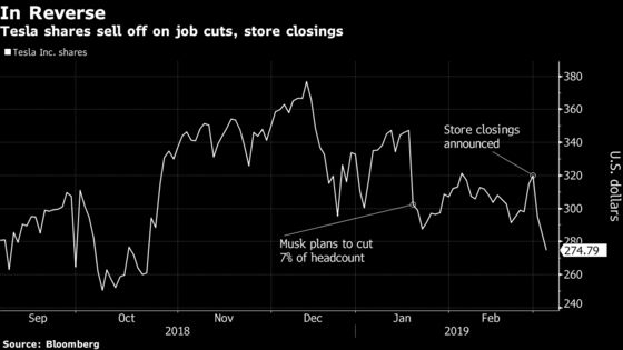 Tesla Sell-Off Worsens After Elon Musk's Surprise Store Closings