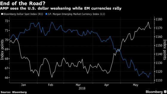 A $142 Billion Fund Says Dollar Rally Done, Now EM Can Shine