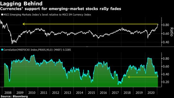 Stocks Left on Their Own as Emerging-Market Currencies Trail