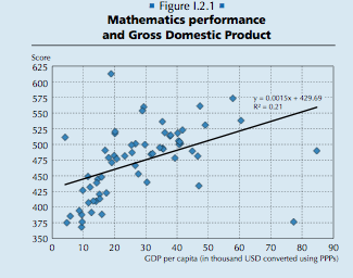 Rich countries tend to have higher test scores. But does raising scores make a country richer?