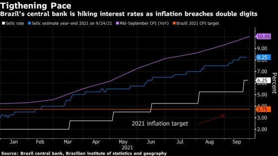 Brazil Seen Raising Rates for Longer, 100 Basis Points at a Time