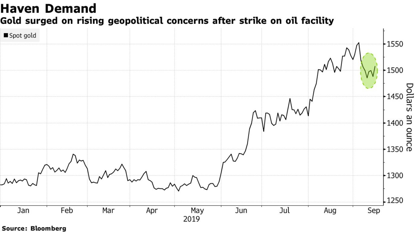 Gold surged on rising geopolitical concerns after strike on oil facility