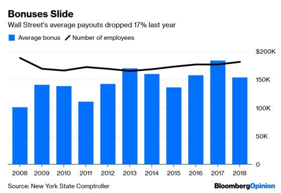 Wall Street Bonuses Aren't Really Bonuses