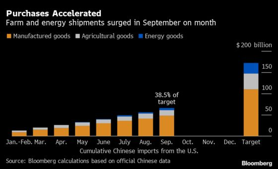 China Ramps Up Imports From U.S. as Trade Deal Target Looms