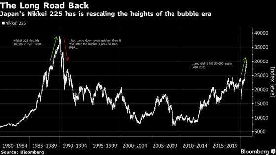 The Nikkei Is Back at 30,000, But It's a Whole Different World