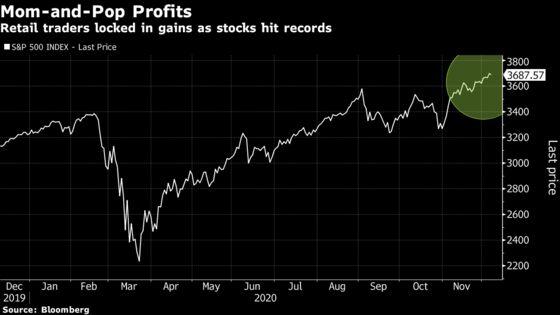 Retail Investors Pocket Gains With Eye Toward Bumpy Year-End