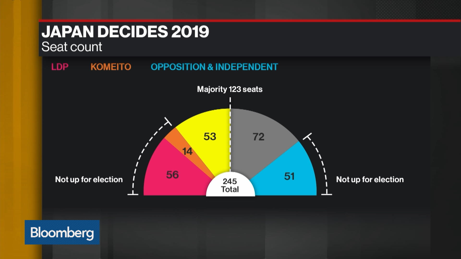 Japan's Abe Falls Short of Supermajority in Election Win - Bloomberg