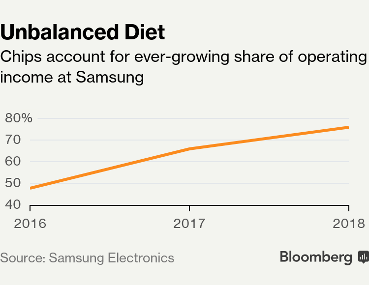 Samsung Joins Chipmakers in Guarded Predictions of a