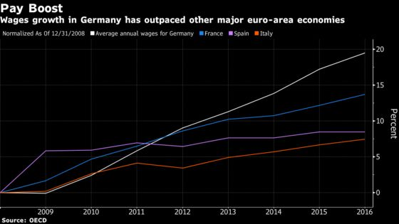 German States Agree to Boost Wages for Teachers, Police by 8%