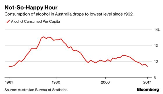 Australia's Alcohol Intake Drops to a 55-Year Low