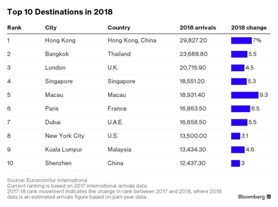 These Are the World's Hottest Travel Destinations of 2018