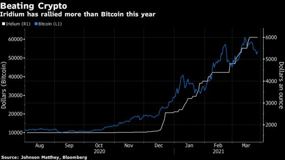 One Ultra-Rare Metal Is Doing Much Better Than Bitcoin This Year