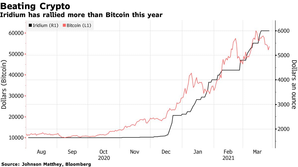 Iridium has rallied more than Bitcoin this year