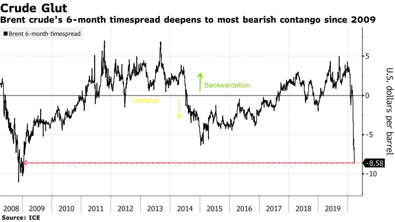 Brent crude's 6-month timespread deepens to most bearish contango since 2009