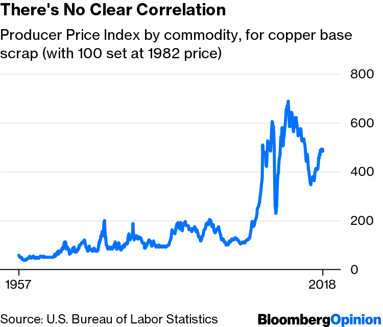 Copper Prices Fail Miserably as Recession Indicator - Bloomberg