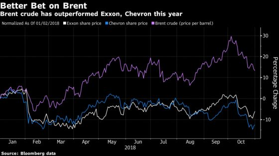 Chevron Doubles Profit as Record Production Meets Oil Recovery