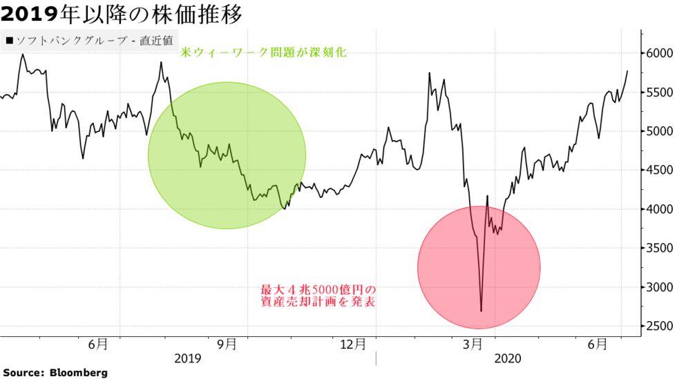 ソフトバンク 株価 推移