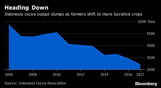 Asia's Biggest Cocoa Grower Has a Chocolate Problem. ThisIcy Treat May Be the Answer