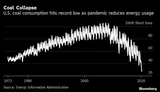 America Is Burning the Least Coal Ever With Virus Sapping Demand