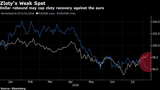 Zloty Masked by Euro Weakness Fails to Get Economic Leg-Up