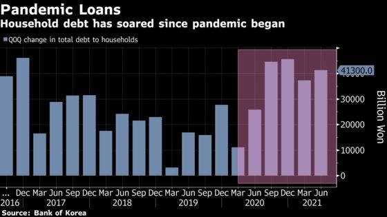 Korea Household Debt Posts Record Gain as Rate Hike Nears