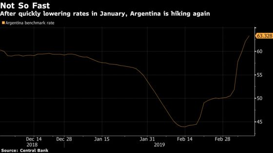 Argentina Tightens Monetary Policy as Inflation Spikes Again