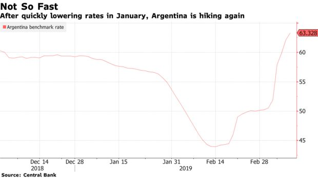 After quickly lowering rates in January, Argentina is hiking again