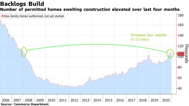 Number of permitted homes awaiting construction elevated over last four months
