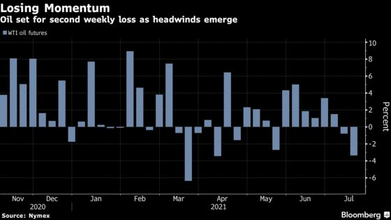 Oil Posts Biggest Weekly Loss Since March on Virus Comeback