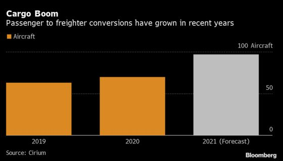 Air Cargo Remains Single Bright Spot for Aviation in 2021