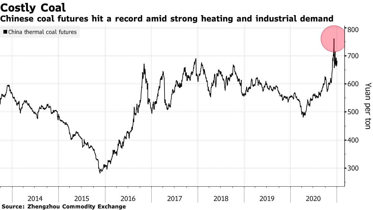 Chinese coal futures hit a record amid strong heating and industrial demand