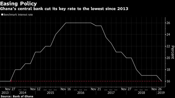 Ghana Central Bank Cuts Key Rate, Hints at Lower CPI Target