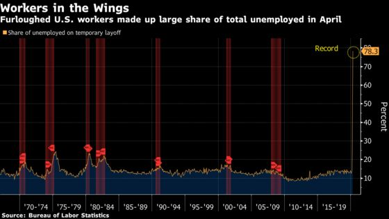 Share of Unemployed on Temporary Layoff in U.S. Soars to Record